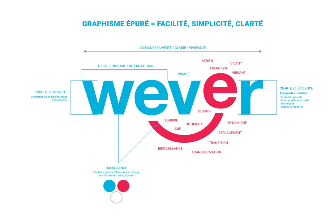 Rebranding logotype wever