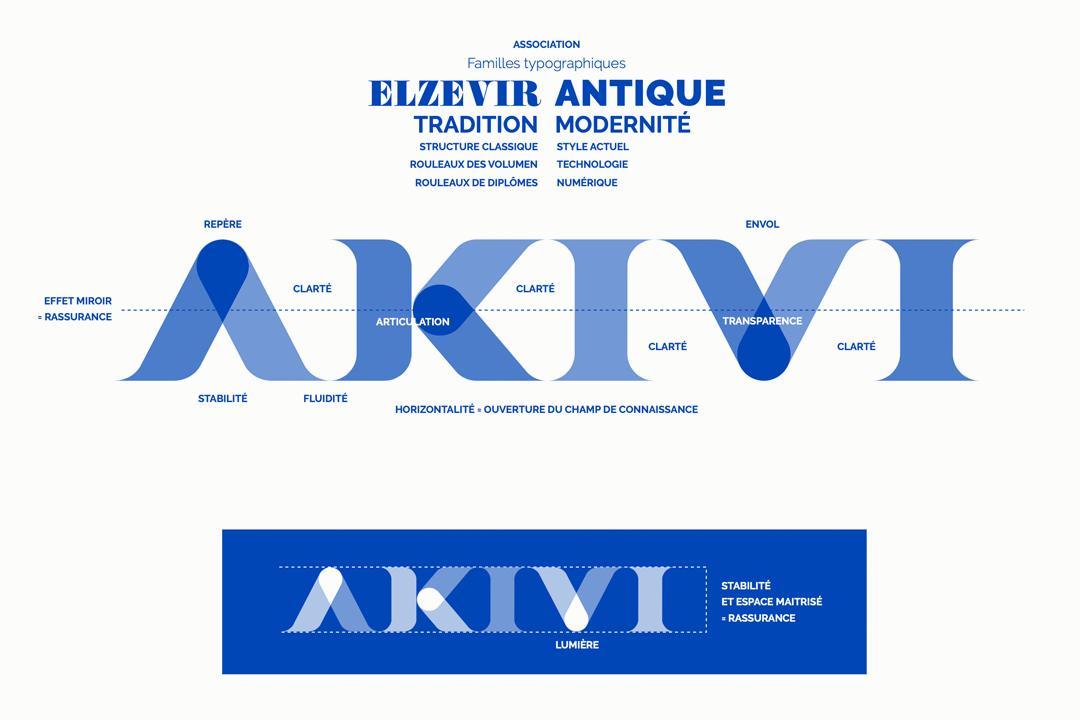 Logotype AKIVI - Crédit BrandSilver